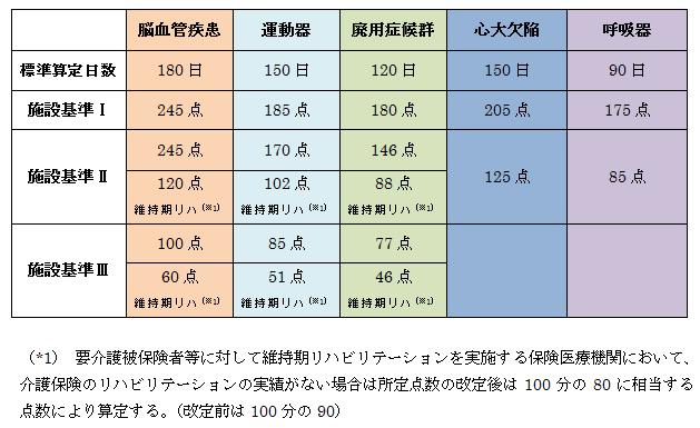 H28診療報酬点数表